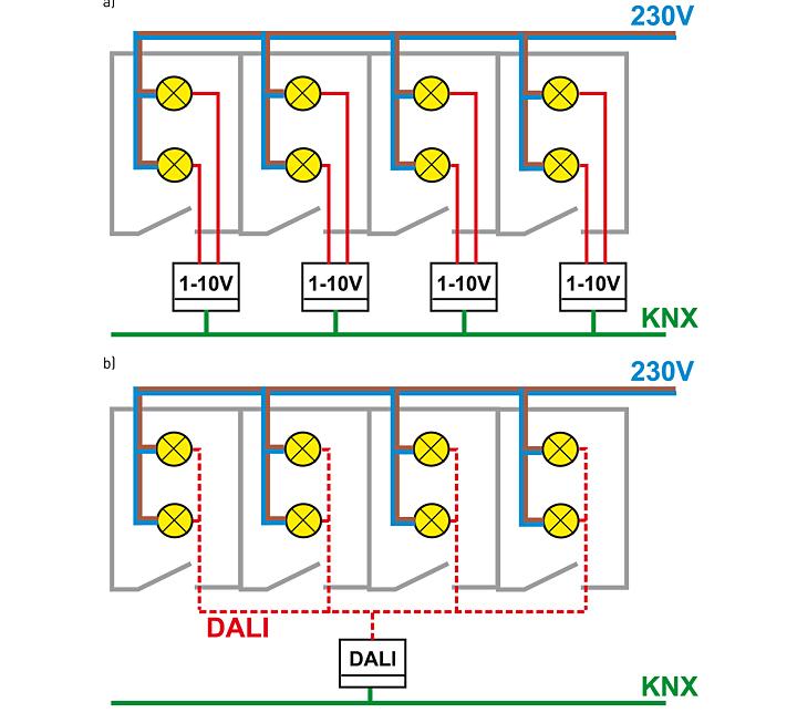 Rys. 3. a) Sposób podłączenia ściemniaczy z oprawami oświetleniowymi: a) w standardzie1-10 V, b) w standardzie DALI.