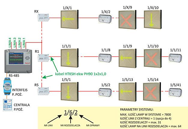 Dynamiczny System Oświetlenia Awaryjnego H 300 Dyn Fachowy
