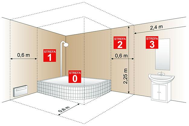 Rozmieszczenie Instalacji W łazience Fachowy Elektryk