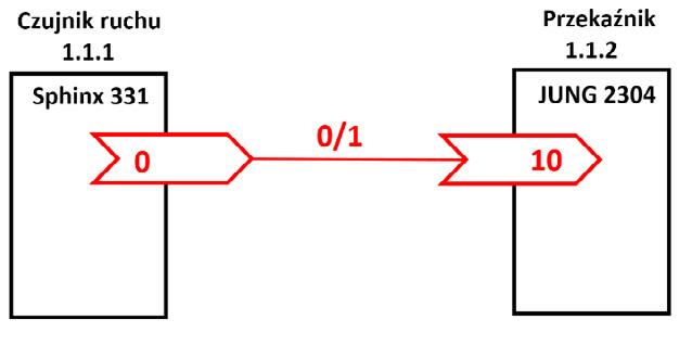 Rys. 2. Schemat blokowy załączania/wyłączania oświetlenia.
