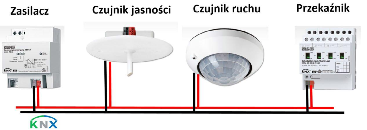 Rys. 3. Struktura systemu uwzględniająca parametr jasności pomieszczenia.