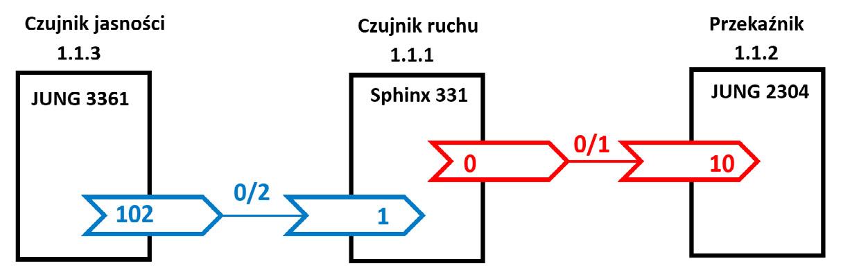Rys. 4. Schemat blokowy sterowania oświetleniem z uwzględnieniem czujnika jasności.