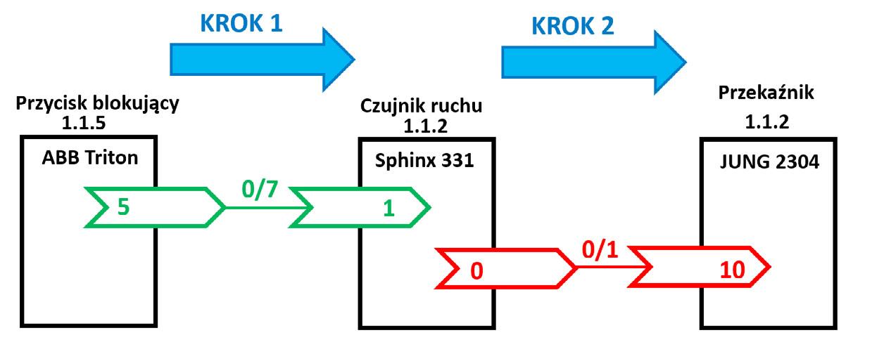 Rys. 6. Schemat blokowy działania czujnika ruch z blokowaniem pracy automatycznej.