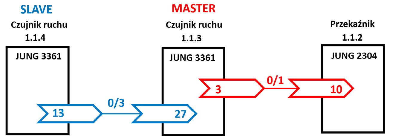 """Rys. 8. Współpraca """"master/slave"""" dwóch czujników ruchu."""
