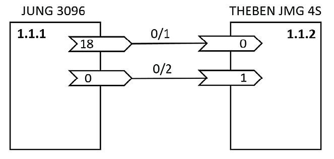 Rys. 2. Schemat połączenia obiektów komunikacyjnych sensora (przycisku) i urządzenia roletowego dla sterowania ręcznego.