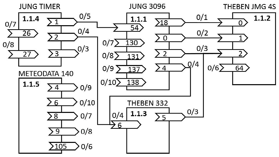 Rys. 7. Schemat blokowy projektu sterowania roletą w systemie KNX w zależności od czasu, warunków atmosferycznych, czujnika i regulatora jasności oraz wymuszeń ręcznych z uwzględnieniem priorytetowania.